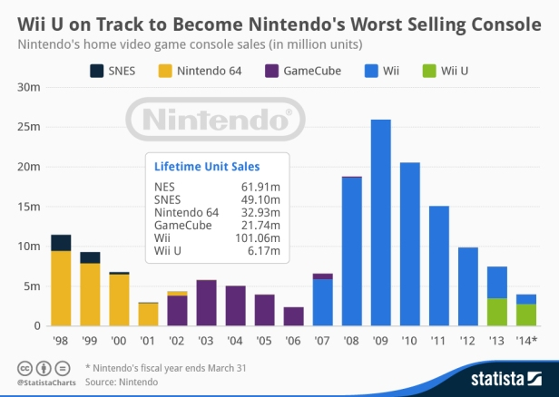 chartoftheday_2241_Nintendo_s_home_console_sales_n.jpg